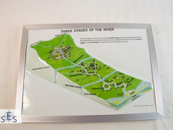 Geomorphological models - Stages of a River