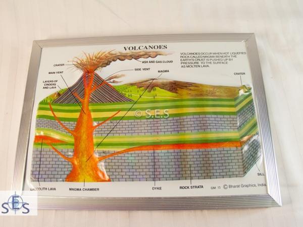 Volcanic System Model